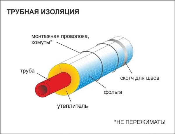 Таким материалом можно утеплять и различные трубопроводы.