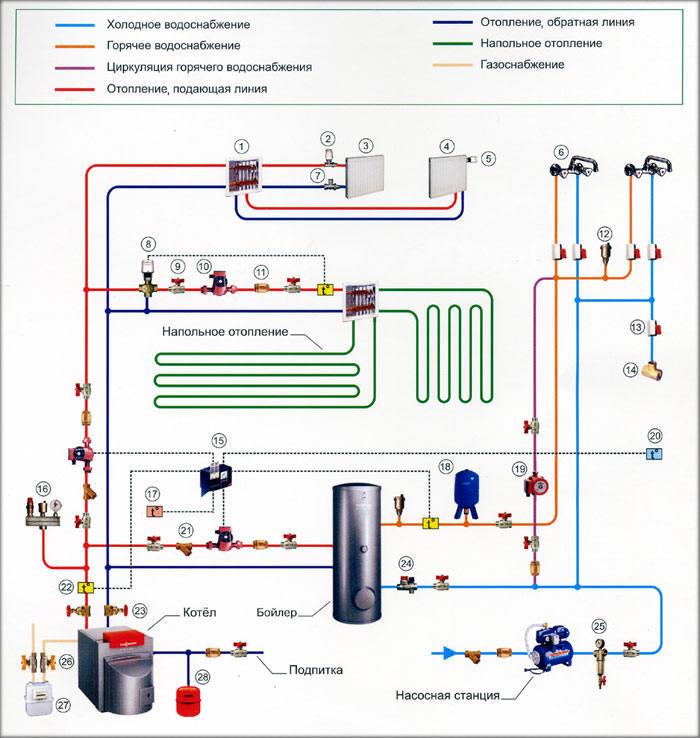 Таким образом, полная схема подключения системы отопления, если вы решили использовать и подогреваемые полы, может выглядеть так