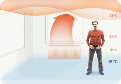 Такое распределение температур характерно для конвекторов и радиаторов. Теплый пол распределяет тепло в объеме комнаты более рационально.