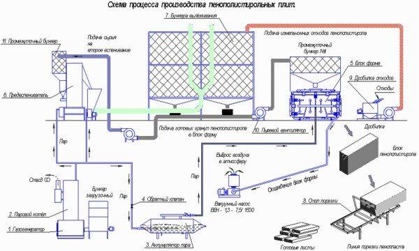 Технологическая схема производства пенополистирола.