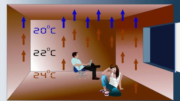 Температура в отапливаемом помещении при внутрипольном отоплении.