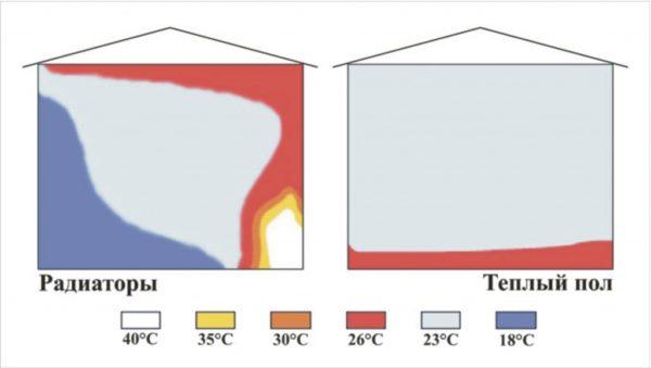 Температура воздуха в отапливаемом помещении при конвекционном и внутрипольном отоплении.