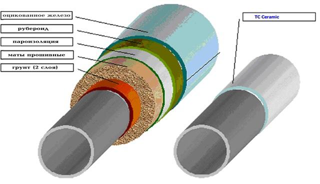 Тепло- и шумоизоляция труб отопления