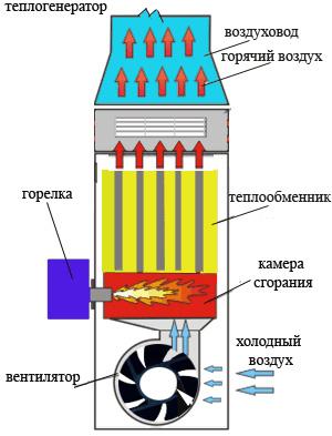 Теплогенератор для системы воздушного охлаждения
