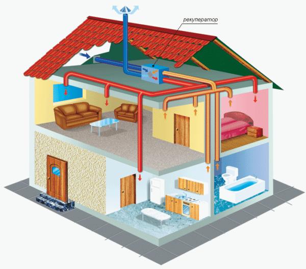 Теплообменник не даст нагретому воздуху из дома вылетать в трубу.