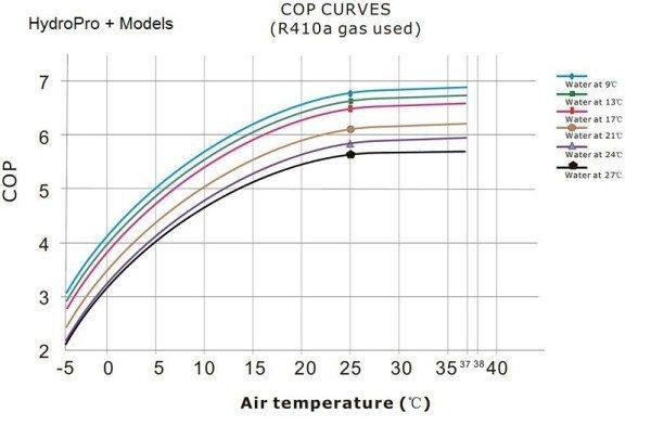 """Тепловая эффективность насоса """"воздух-вода"""" в зависимости от температур уличного воздуха и теплоносителя."""
