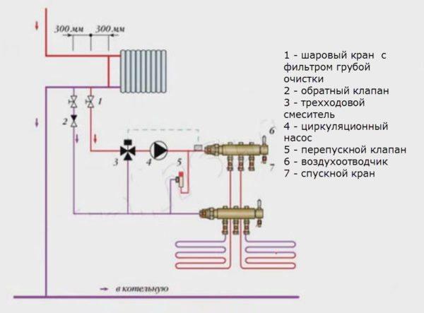 Теплый пол использует обратку радиаторного отопления в качестве собственной подачи. За точную регулировку температуры отвечает уже знакомый нам смесительный узел.