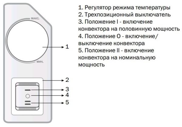 Термостат поможет контролировать температуру в комнате.
