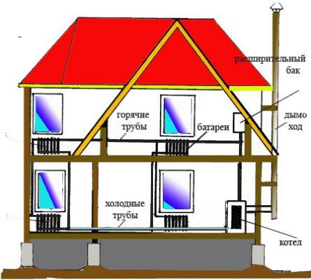 Типичная схема обогрева дома