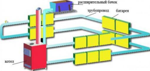 Традиционная схема разводки водяного отопления в загородном доме