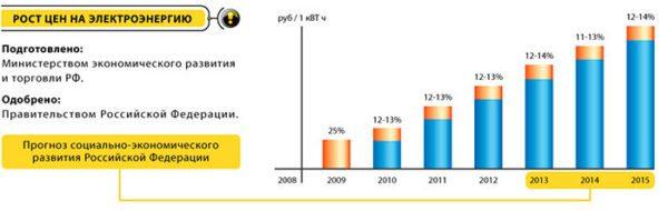 Цены на электроэнергию достаточно высоки сейчас и продолжают стабильно расти.