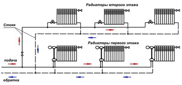 Тупиковая двухтрубная система для двух этажей.
