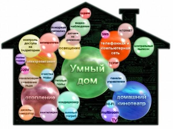 «Умный дом» - один из вариантов организации грамотной схемы и эффективной автоматической работы кондиционирования, вентиляции и отопления