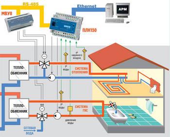 Управляемое отопление: сложнее, но эффективнее
