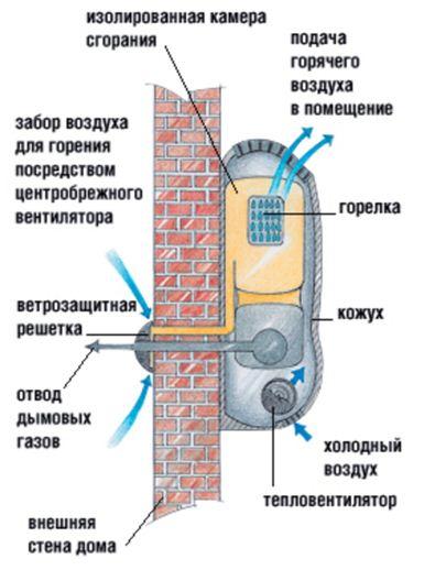 Устройство газового конвектора с принудительной тягой.