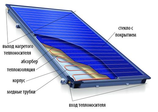 Устройство плоского солнечного коллектора.