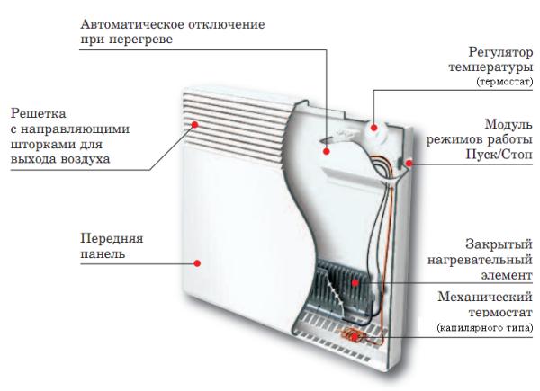 Устройство электроконвектора.