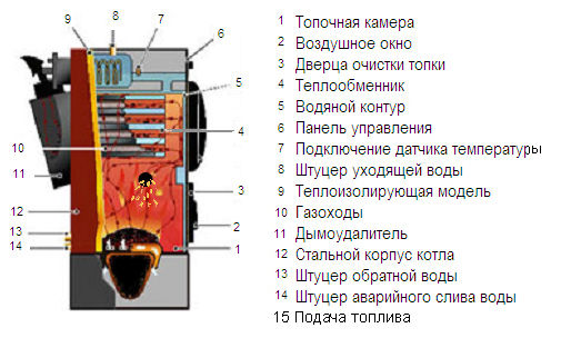 Устройство оборудования