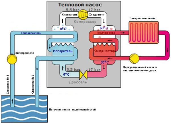 Устройство теплового насоса, использующего теплоту грунтовых вод.