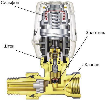 Устройство термостатического клапана.