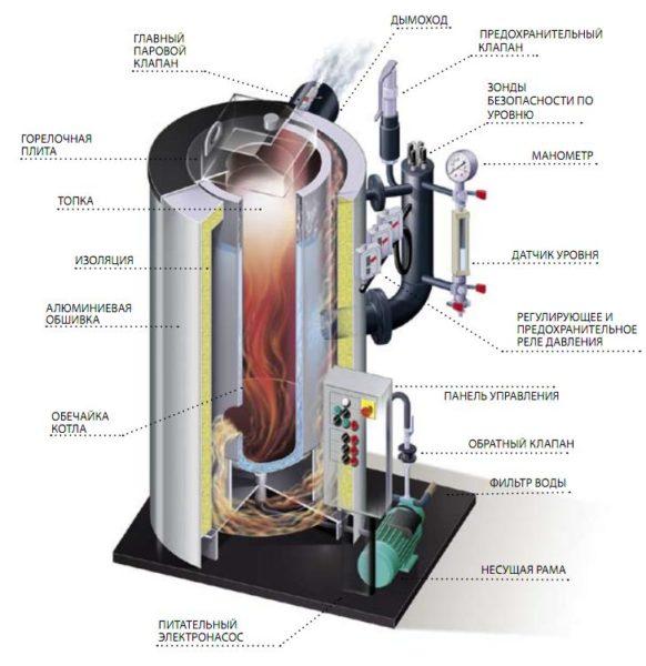 Устройство водотрубного агрегата.
