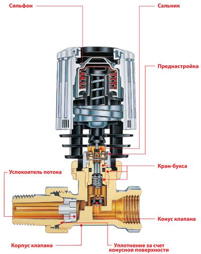 Устройство запорно-регулировочной арматуры