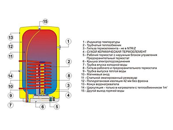 В комбинированном бойлере устанавливается и электронагреватель, и теплообменный змеевик.
