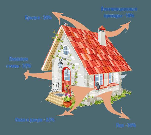 В отличие от комнаты в многоквартирном доме, частный коттедж теряет тепло через крышу и пол.