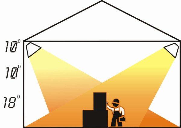 В помещении с инфракрасным отоплением вам будет тепло лишь в зоне действия обогревателя.