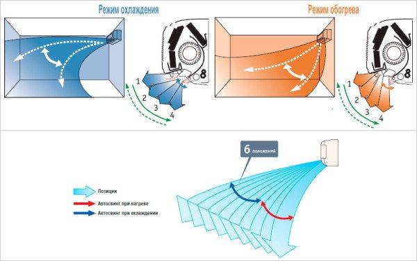 В режиме обогрева направьте жалюзи сплит-системы вниз. Тогда воздух в комнате будет прогрет равномерно.