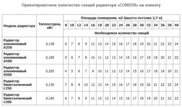 В сети несложно найти таблицы и графики, рассчитывающие количество секций для определенной площади.