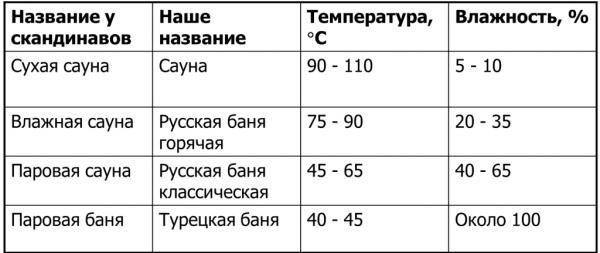 В таблице показана допустимая температура и влажность воздуха в различных типах бань.