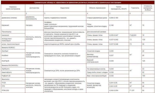 В таблице представлены основные технические характеристики теплоизоляционных материалов.