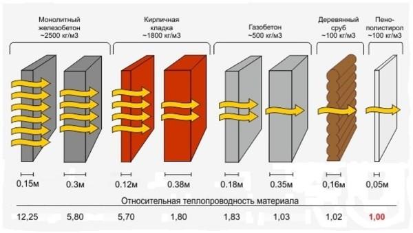 В таблице приведены параметры теплопроводности пенополистирола в сравнении с другими строительными материалами