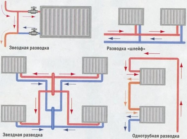 Варианты однотрубной разводки водяного контура отопления