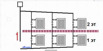 Вертикальная однотрубная система для загородного дома с двумя этажами