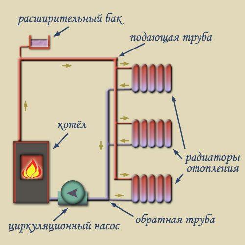 Вертикальная отопительная система.