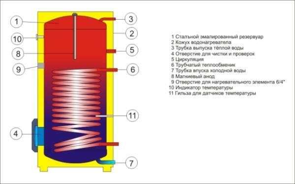 Внутреннее устройство бойлера косвенного нагрева