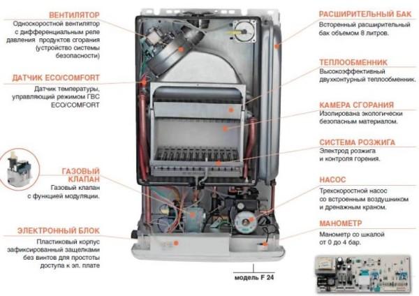 Внутреннее устройство одноконтурного газового котла