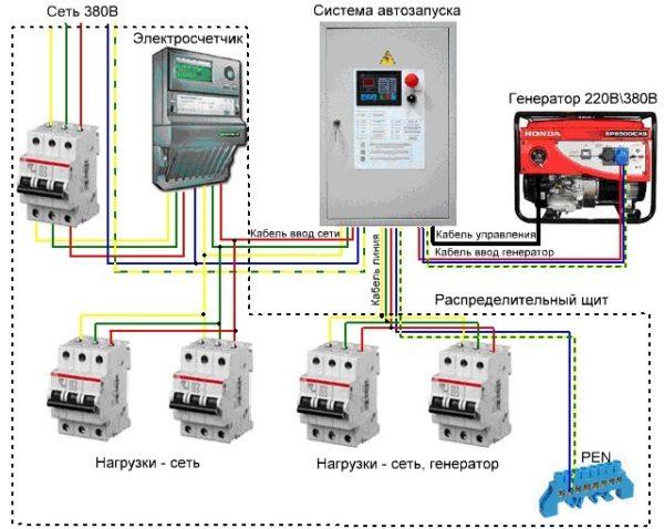 Вот так выглядит конструкция с системой автозапуска генератора