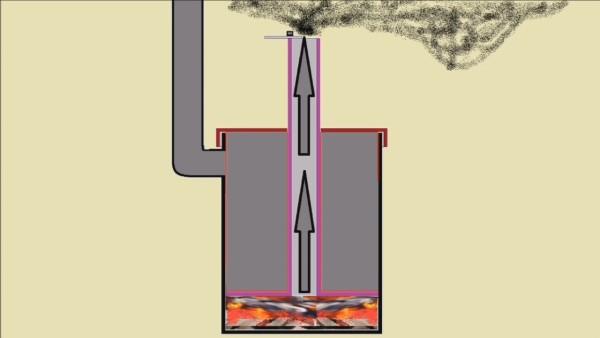 Вовремя закрывая крышку на шатуне, мы тушим огонь в печке и предотвращаем попадание дыма в помещение