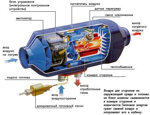 воздушный отопитель планар 4дм