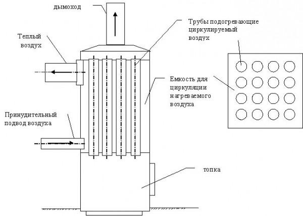 Возможна и обратная схема: через трубы проходят продукты сгорания