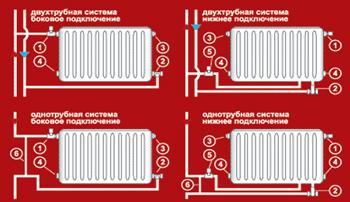 Возможные схемы устройства системы отопления помогут в вопросе, как сделать отопление в квартире