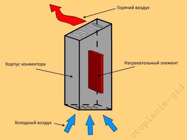 Все конвекторы работают за счёт особенности горячего воздуха подниматься вверх