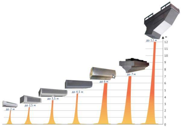 Высота установки влияет на мощность — чем больше дверной проем, тем мощнее должно быть устройство.