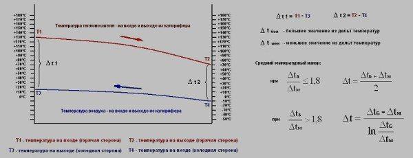 Я намеренно упрощаю формулировку. На практике тепловой напор вычисляется сложнее из-за неравномерности нагрева воздуха и прибора.