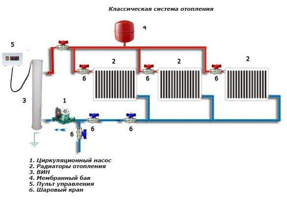 Закрытая отопительная система с индукционным электрическим котлом и циркуляционным насосом.