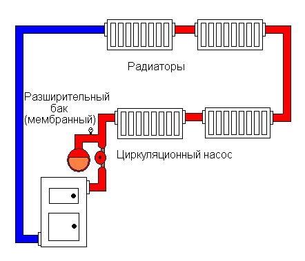 закрытая система отопления с