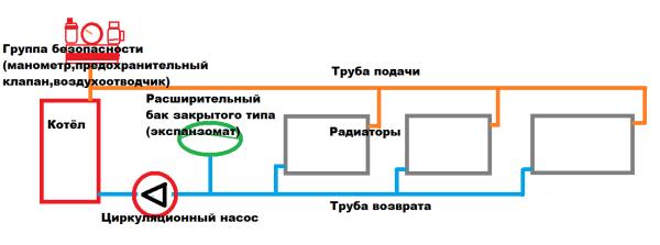 Закрытая система с мембранным бачком.